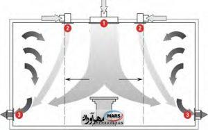سیستم توزیع جریان آرام در حالت قائم با پرده هوا