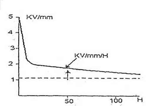 تغییرات ایستادگی عایق بندی یک کبل با توجه به تنش میدان الکتریکی و مدت زمان برقراری آن