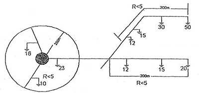 تعداد و وضعیت استقرار چاه ها متناسب با فاصله و مقاومت آنها