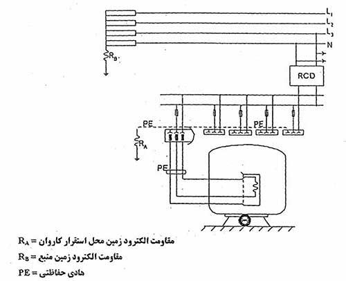 روش تغذیه دستگاه های الکتریکی موجود در محل استقرار کاروان