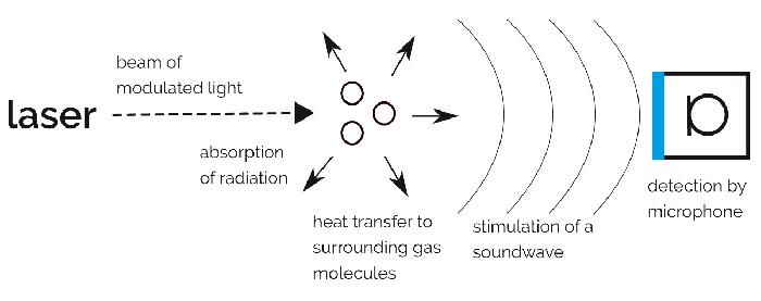 پاورپوینت فتوآکوستیک اسپکتروسکوپی (PAS)