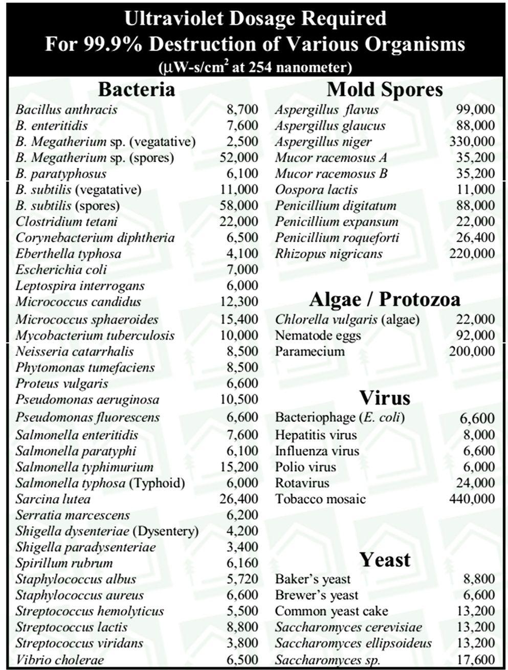 حذف میکروارگانیسم ها و باکتری ها در سیستم گندازدایی با فرابنفش