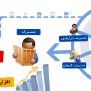 سیستم مدیریت ایمنی و بهداشت حرفه ای