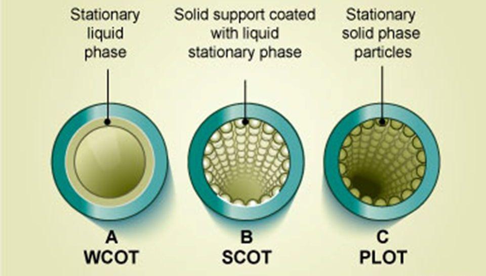 انواع ستون گازکروماتوگرافی
