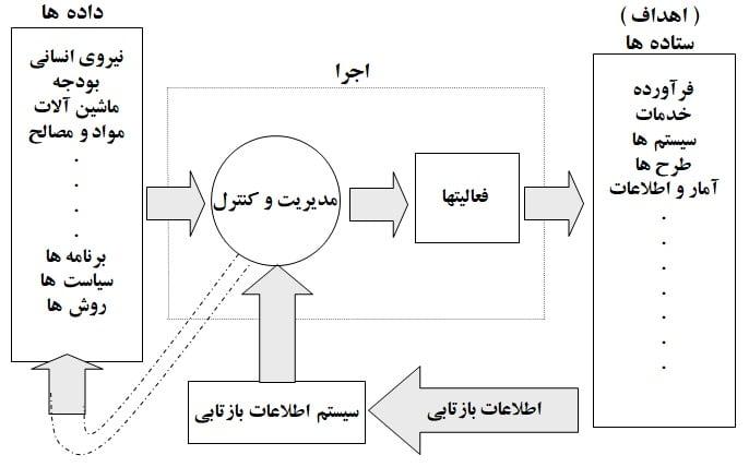 چرخه زندگی پروژه