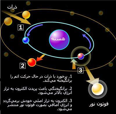 برانگیختگی ترازهای اتمی