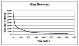 شدت تابش نور مواد نورتاب بر حسب واحد زمان