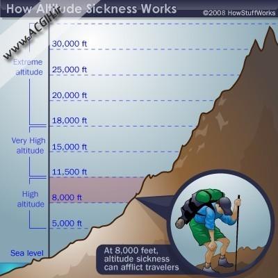 بیماری های ناشی از کاهش و افزایش فشار هوا