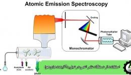 دستگاه نشر اتمی در تجزیه آلاینده هوا