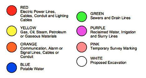 رنگ و کاربرد ان در ایمنی