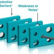 پیاده سازی مسائل ایمنی فرایند (ایمن سازی فرایند)