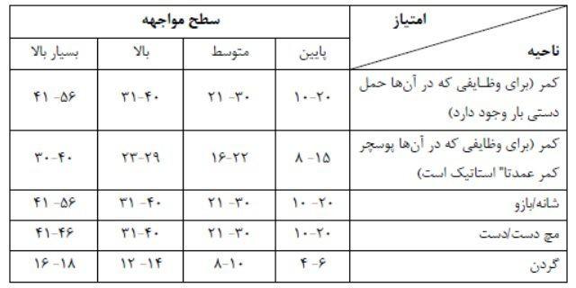ارزیابی سطح مواجهه در نواحی چهارگانه بر اساس امتیاز محاسبه شده