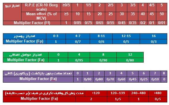 تعیین فاکتور ضریب برای نیرو, پوسچر, عوامل اضافی, دوره های بازگشت و مدت زمان کل وظایف تکراری