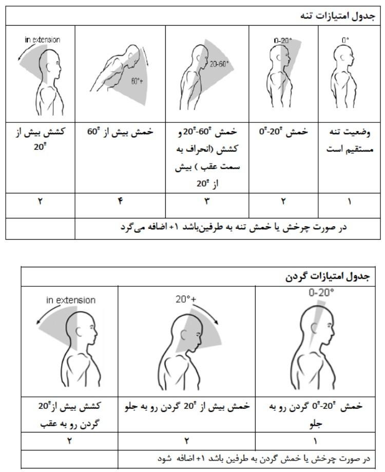 امتیازگذاری پوسچر اندامهای گروه A (تنه و گردن) در روش reba