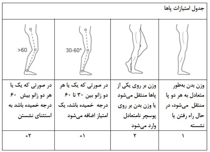 امتیازدهی به پاها در گروه A روش reba