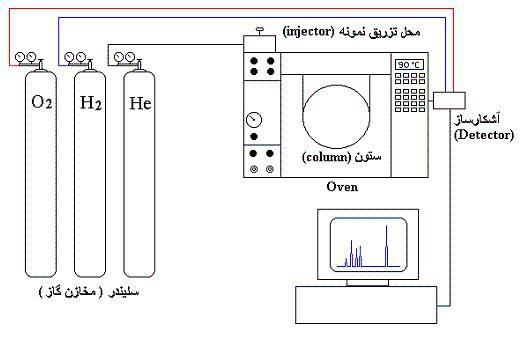 اجزاء و قسمتهاي مختلف دستگاه GC