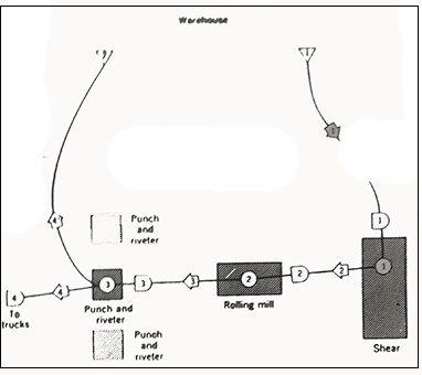 دیاگرام جریان در یک واحد تولیدی لوله