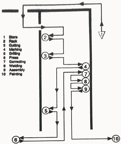 دیاگرام جریان در یک واحد تولید تولید صندلی اتوبوس
