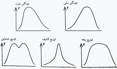 انحراف از حالت طبیعی در توزیع های آماری داده های آنتروپومتریکی