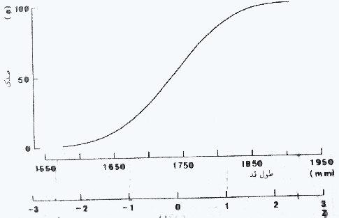 توزیع فراوانی قد مردان انگلیسی, به صورت تجمعی