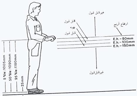 معیار ارتفاع بهینه و مناسب میز کار در عملیات مونتاژ صنعتی