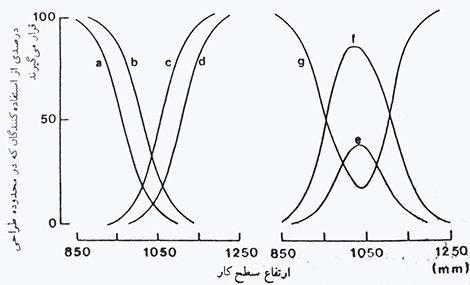 روش انتروپومتری حدها که در تعیین ارتفاع بهینه میز کار به کار رفته است. منحنی ها نشان هنده درصد استفاده کننده هایی است که در محدوده طراحی قرار گرفته و یا قرار نمی گیرند: (a) بسیار کوتاه, (b) کوتاه, (c) بلند, (d) بسیار بلند, (e) راضی کننده, (f) مناسب, (g) نامناسب. برای تعریف گروهها و بحث در مورد روش به متن مراجعه شود