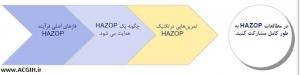 فرایند هازپ