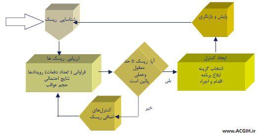 چرخه فرایند hazop