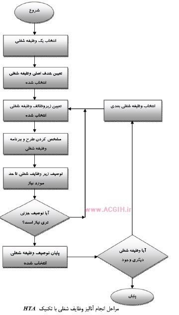 مراحل انجام انالیز وظایف شغلی با روش HTA