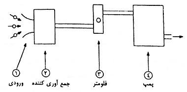 قسمت های اصلی سیستم نمونه برداری