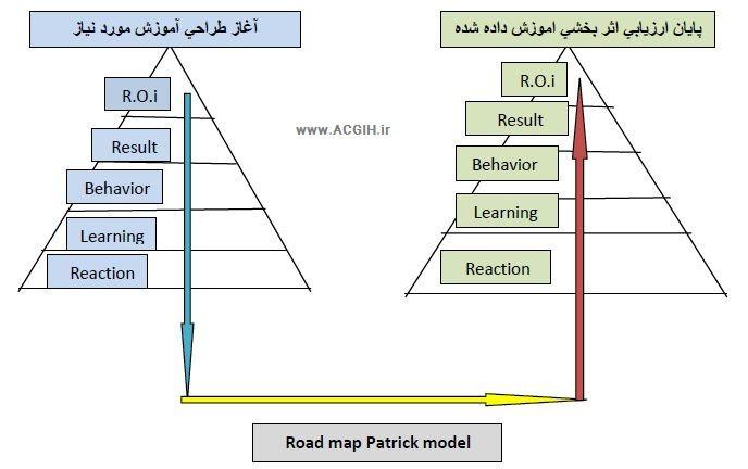 مدل ارزیابی 5 مرحله ای