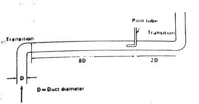 موقعیت قرارگیری لوله پیتو در کانال