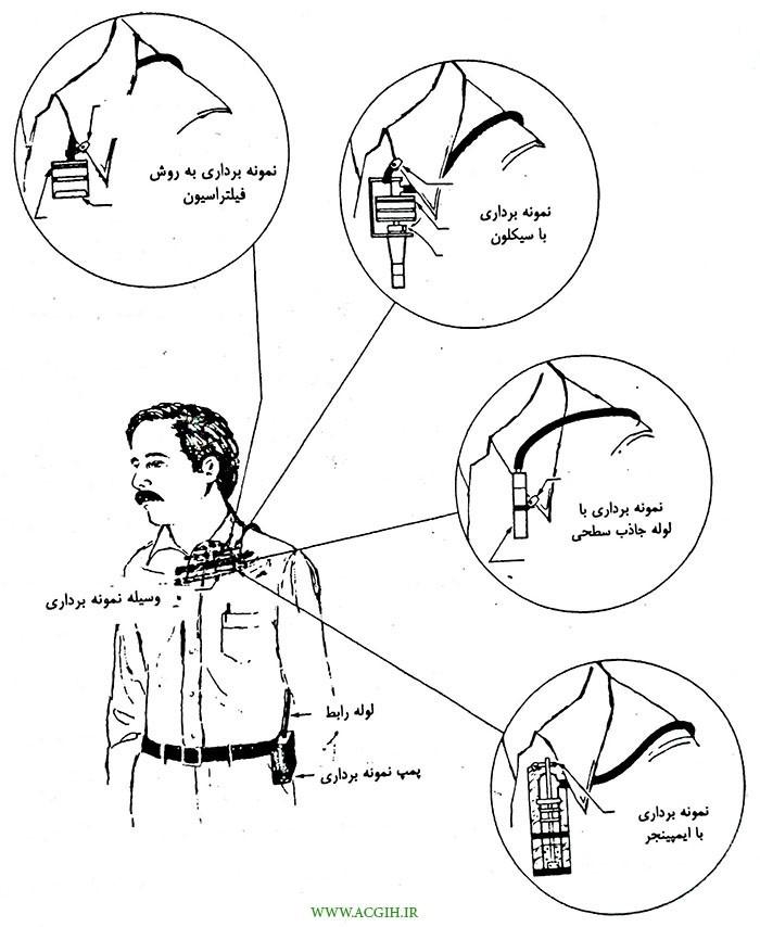 نمونه برداری از منطقه تنفسی فرد