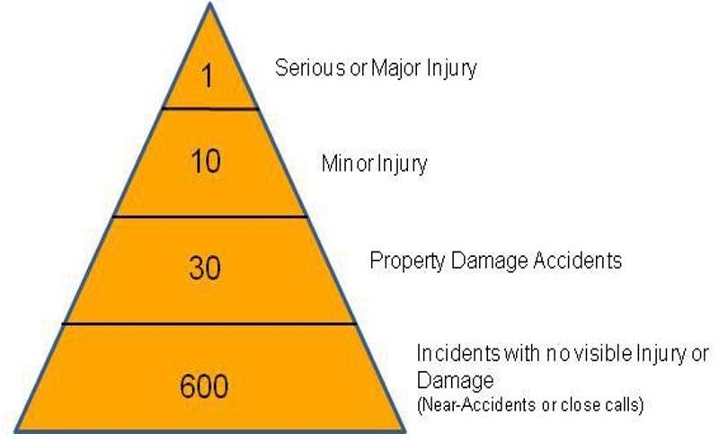 ارتباط مستقيم بين تعداد شبه حوادث با آسيب های وارده به افراد و تجهيزات