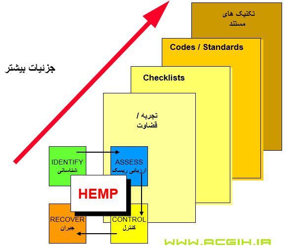 مراحل HEMP