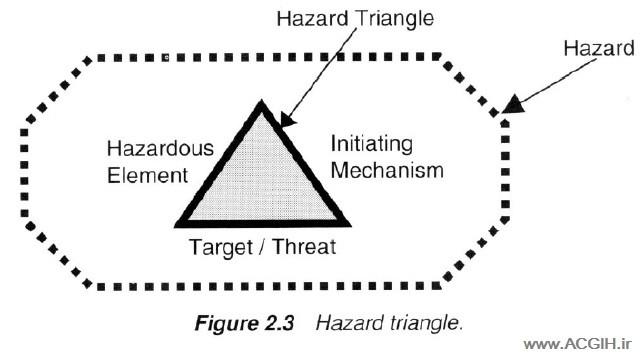 رابطه بین عناصر اصلی خطر