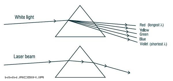 شماتیک نور معمولی و لیزر