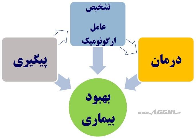 مراحل سیستماتیک کار