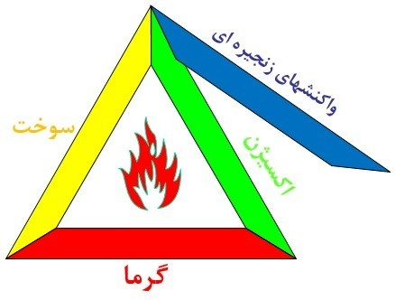 4 عنصر اصلی حریق