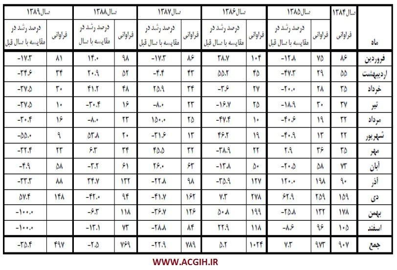 آمار مقایسه ای متوفیات ناشی از گاز گرفتگی ارجاعی به مراکز پزشکی قانونی کشور طی سالهای 1384 الی 1389
