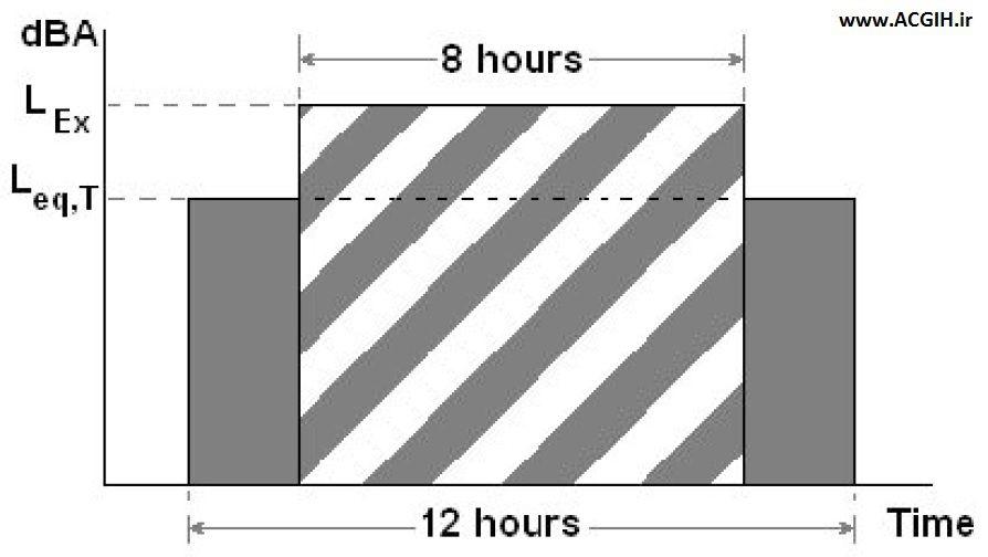 تبدیل Leq شیفت 12 ساعته به LEX شیفت 8 ساعته استاندارد