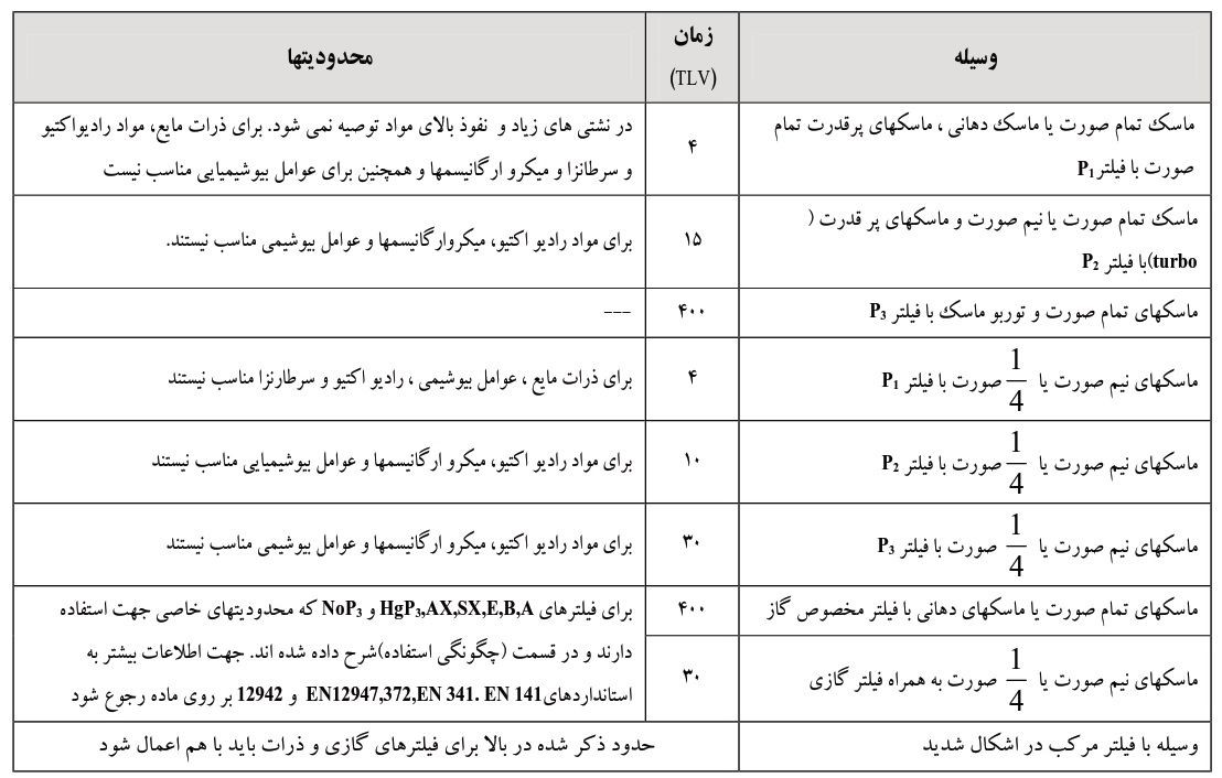 جدول راهنمای انتخاب ماسکهای تنفسی فیلتردار