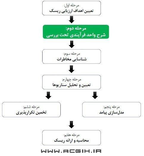 شرح واحد فرایندی تحت بررسی