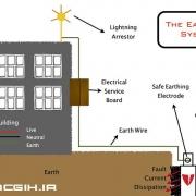 طراحی سیستم ارتینگ یا اتصال به زمین