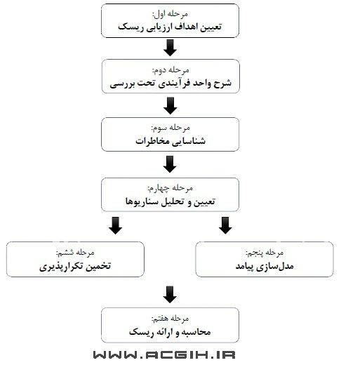 مراحل ارزیابی ریسک