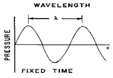 نمودار موج صوتی ساده