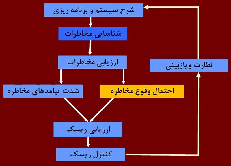 چرخه منتخب مدیریت