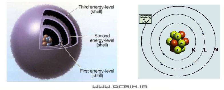 لایه های الکترون