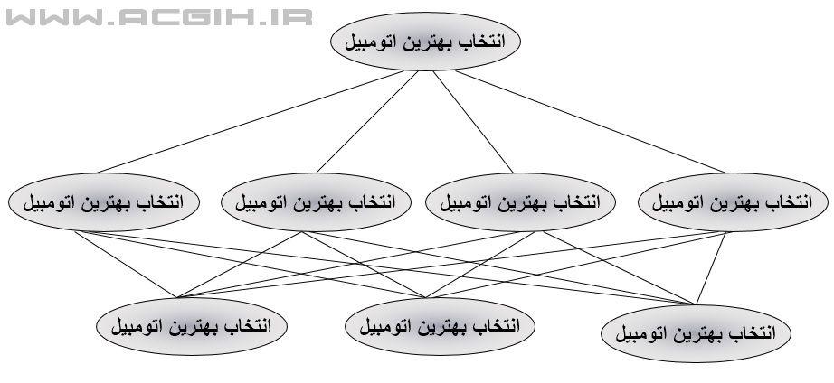 نمودار تحلیل سلسه مراتبی