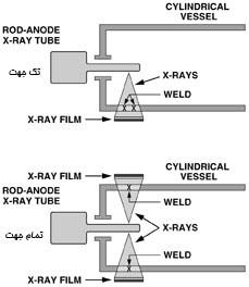 انواع تیوبهای اشعه ایکس